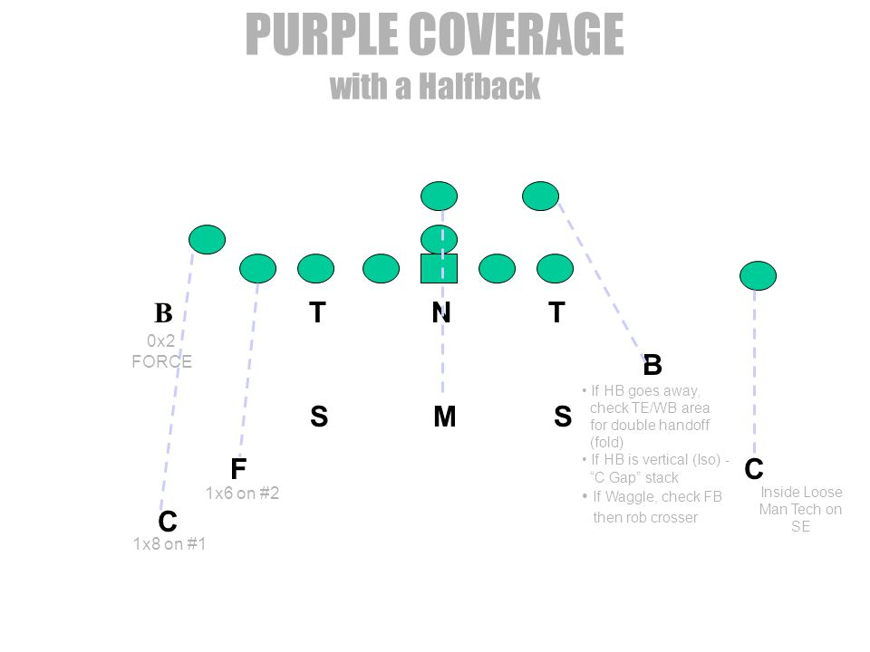 PURPLE COVERAGE with a Halfback