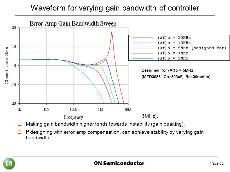 Waveform for varying gain bandwidth of controller