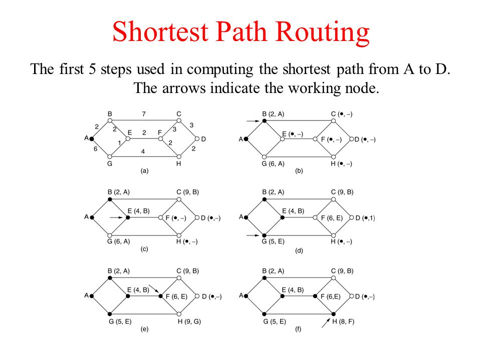 Shortest Path Routing The first 5 steps used in computing the shortest path from A to D.