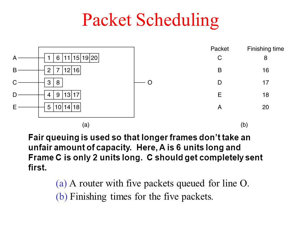 Packet Scheduling (a) A router with five packets queued for line O.
