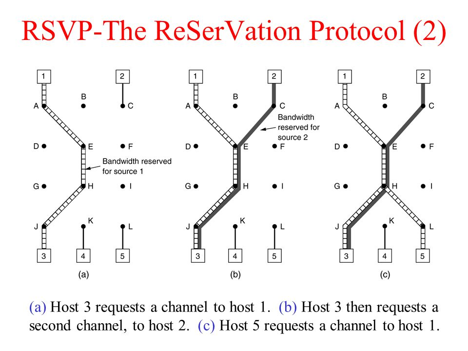 RSVP-The ReSerVation Protocol (2)
