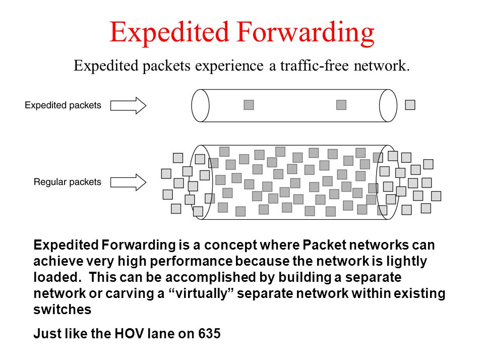 Expedited packets experience a traffic-free network.