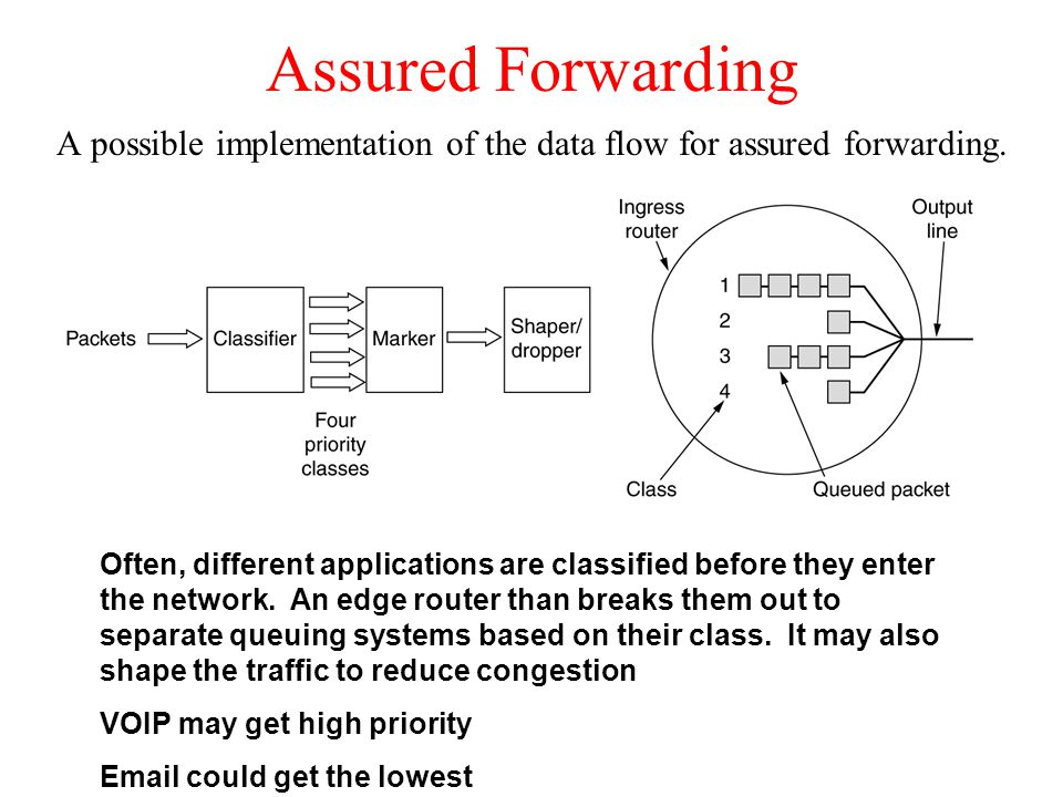 A possible implementation of the data flow for assured forwarding.