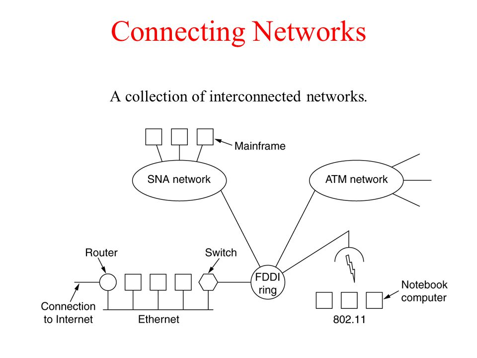 A collection of interconnected networks.