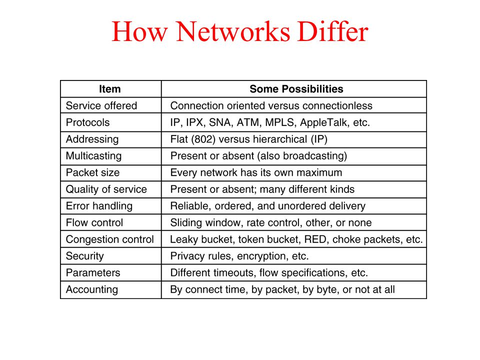 Some of the many ways networks can differ.