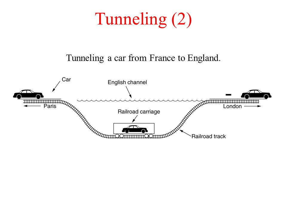 Tunneling a car from France to England.