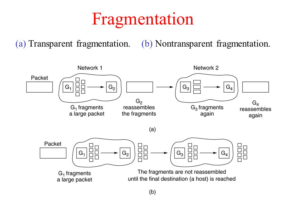 (a) Transparent fragmentation. (b) Nontransparent fragmentation.