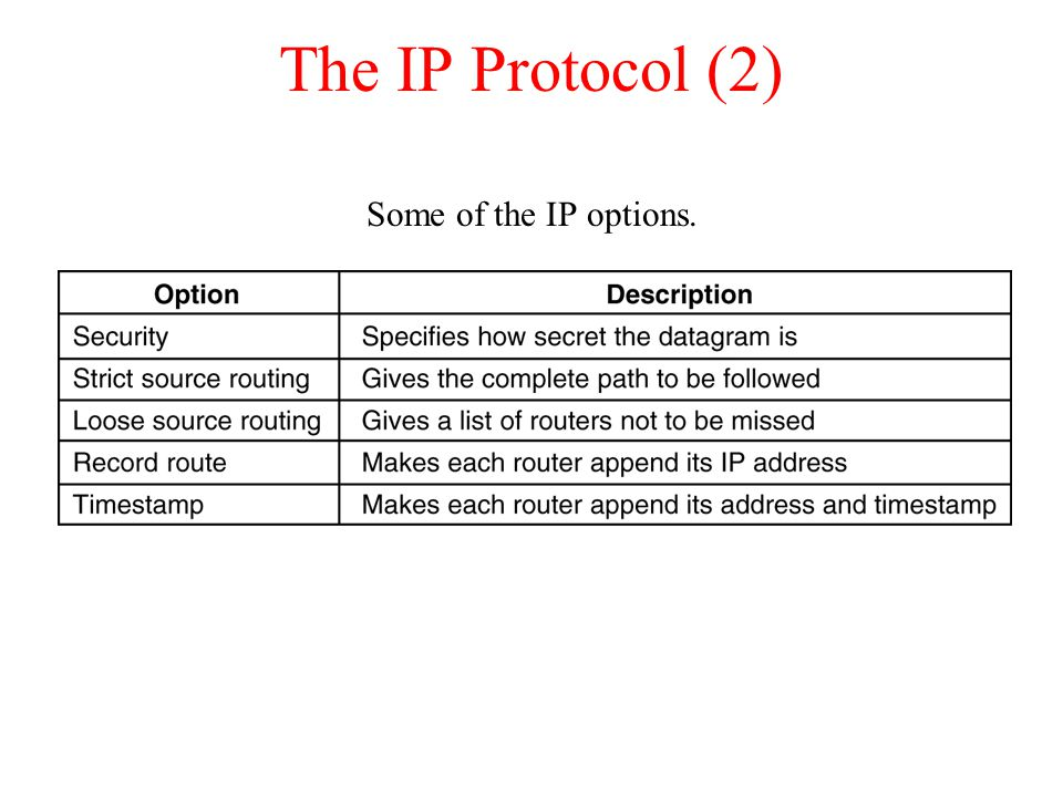 The IP Protocol (2) Some of the IP options. 5-54