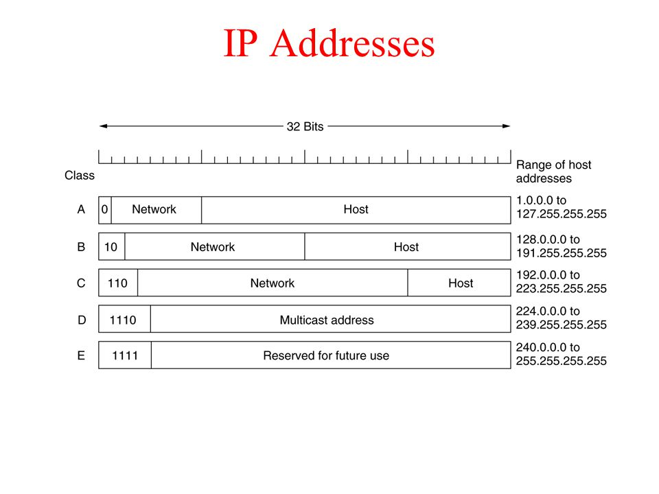 IP Addresses IP address formats.