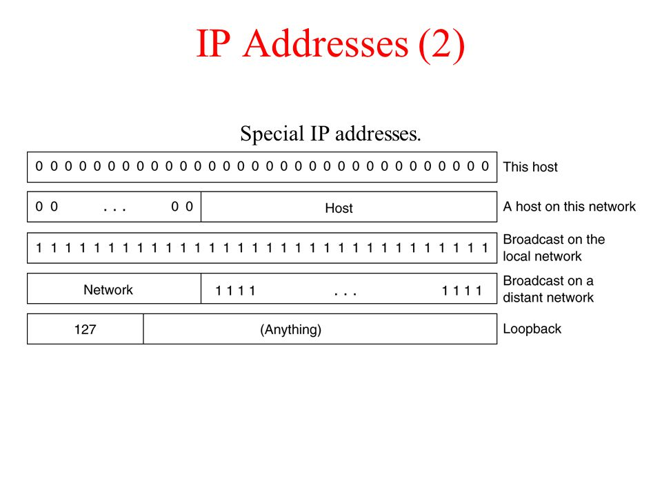 IP Addresses (2) Special IP addresses.