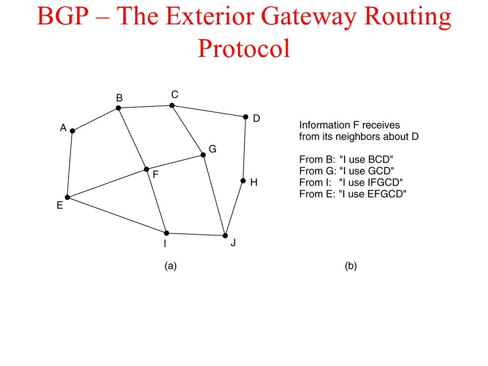 BGP – The Exterior Gateway Routing Protocol