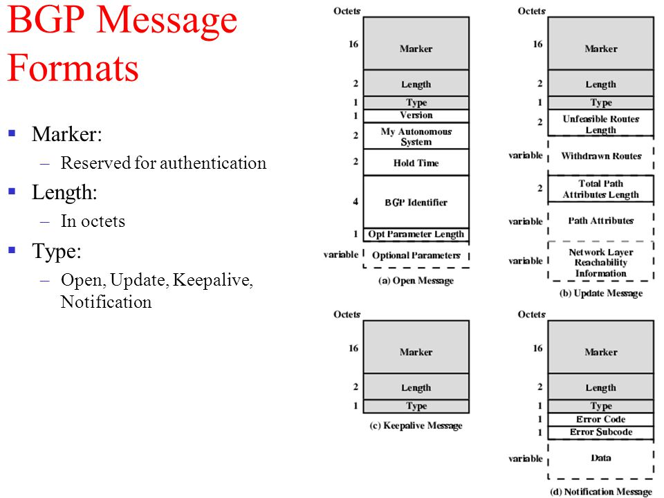 BGP Message Formats Marker: Length: Type: Reserved for authentication