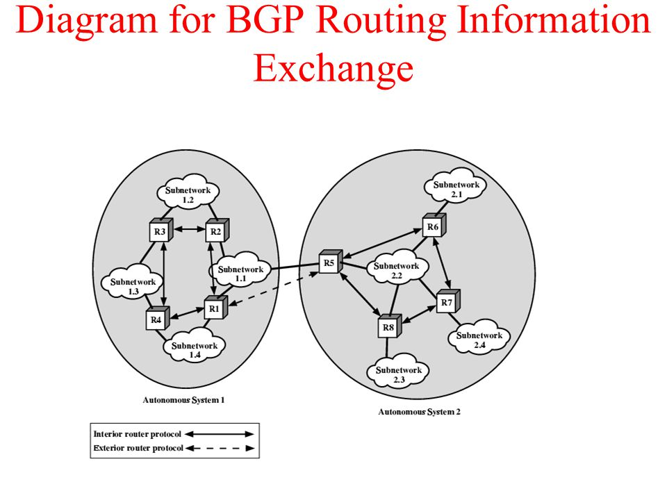 Diagram for BGP Routing Information Exchange