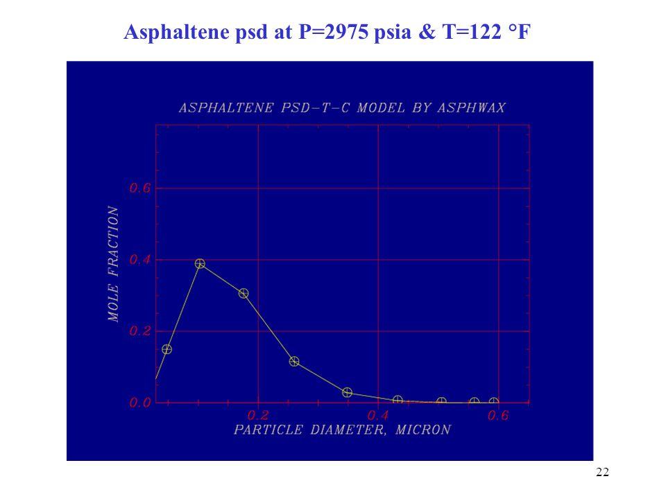 Asphaltene psd at P=2975 psia & T=122 °F