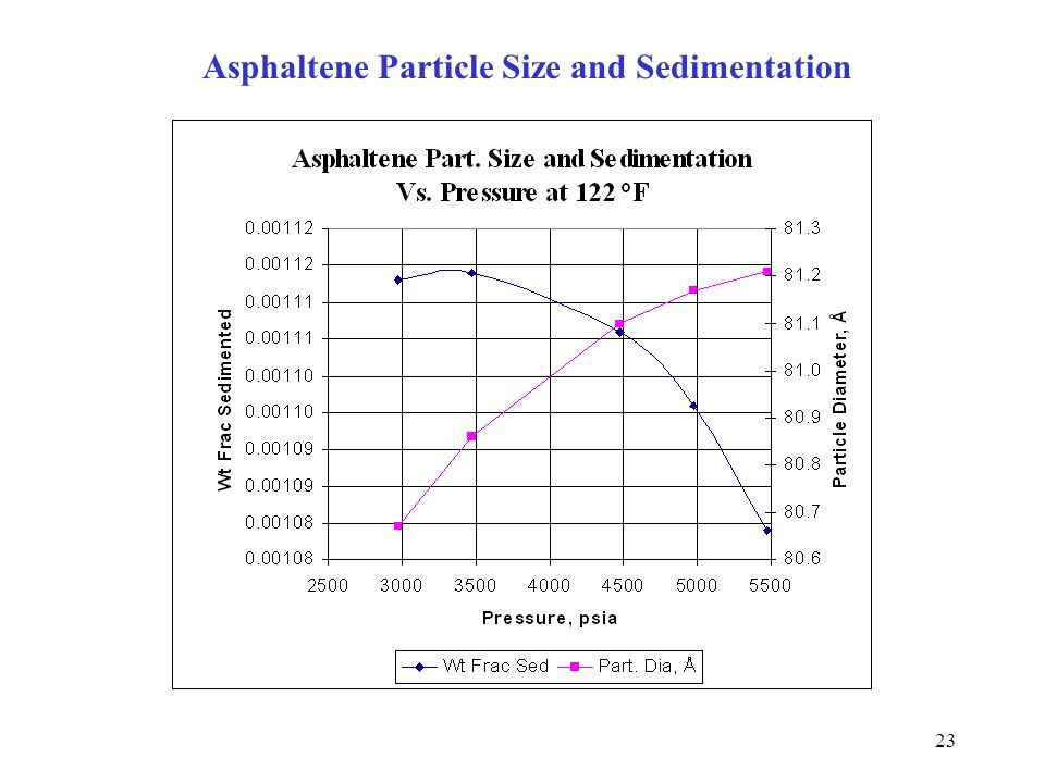Asphaltene Particle Size and Sedimentation