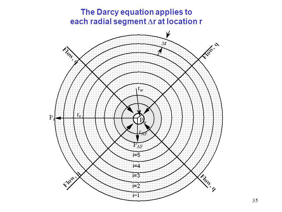 The Darcy equation applies to each radial segment Dr at location r