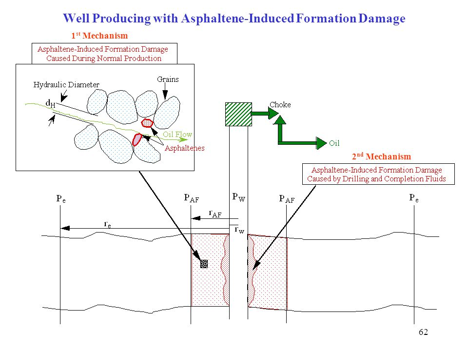 Well Producing with Asphaltene-Induced Formation Damage