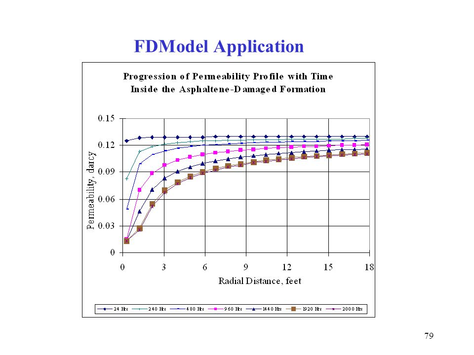 FDModel Application