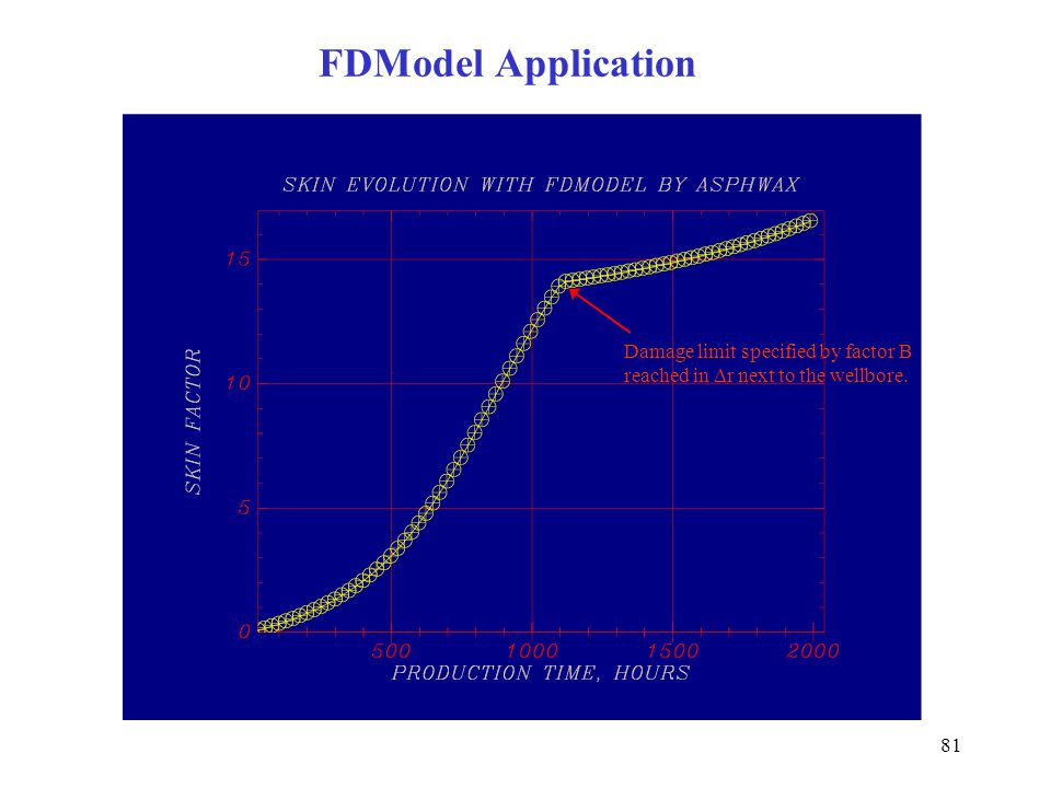 FDModel Application Damage limit specified by factor B