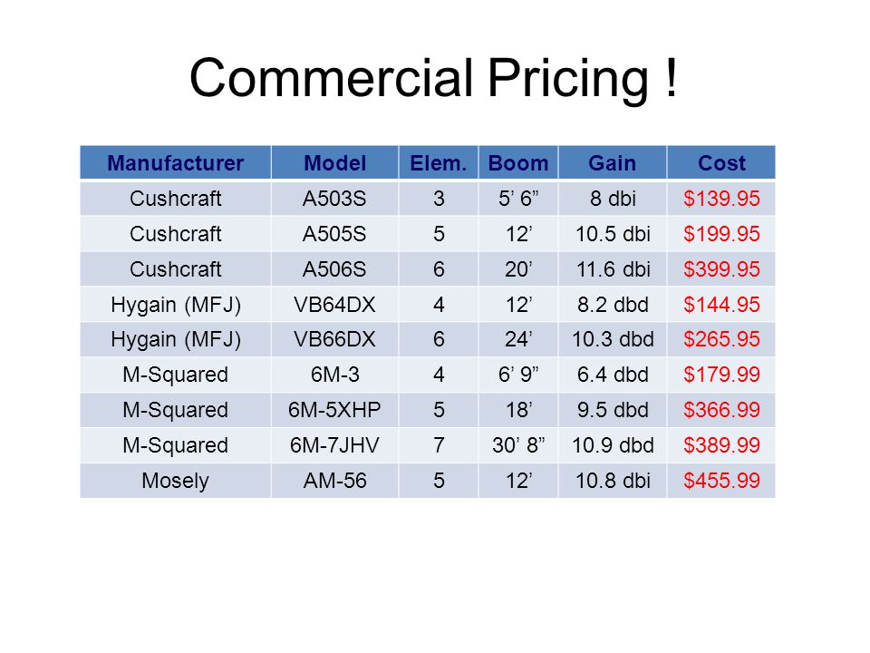 Commercial Pricing ! Manufacturer Model Elem. Boom Gain Cost Cushcraft