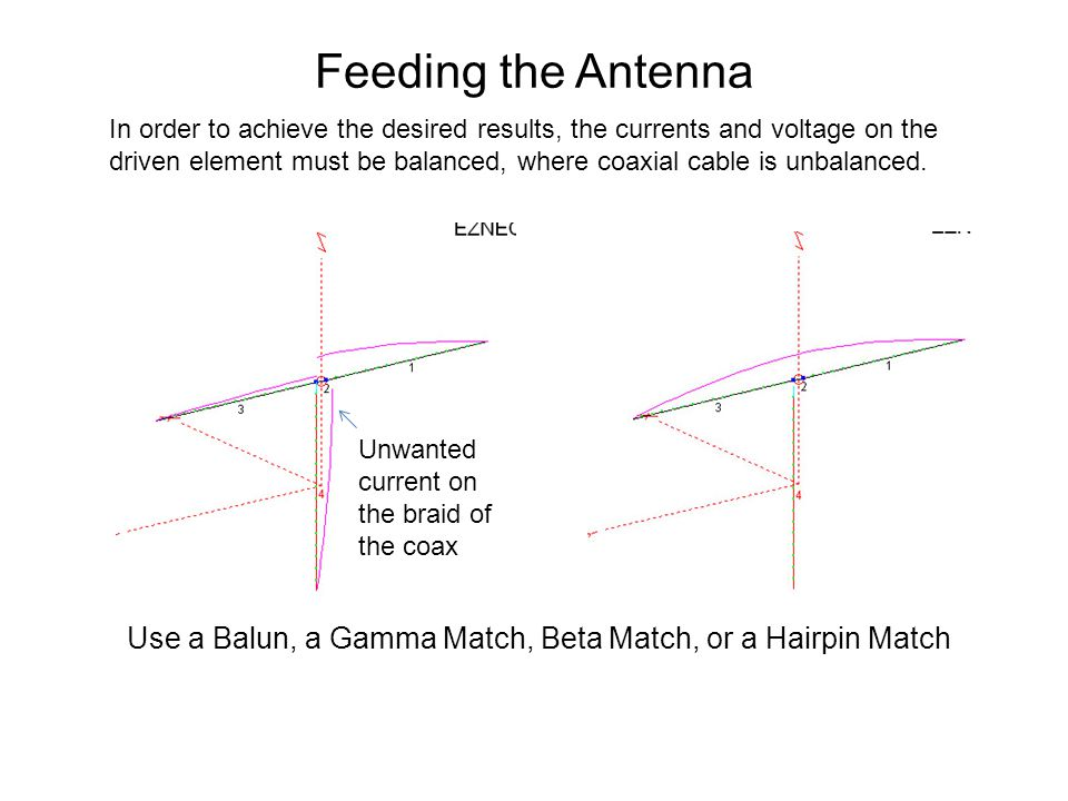 Feeding the Antenna