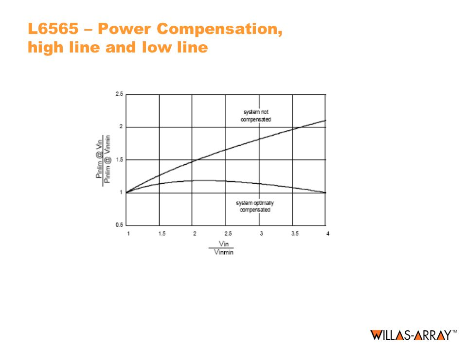 L6565 – Power Compensation, high line and low line