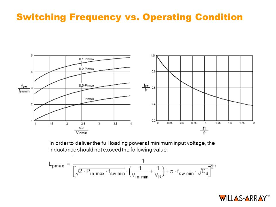 Switching Frequency vs. Operating Condition