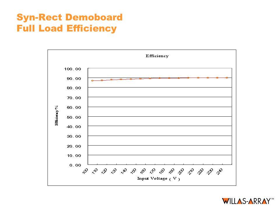 Syn-Rect Demoboard Full Load Efficiency