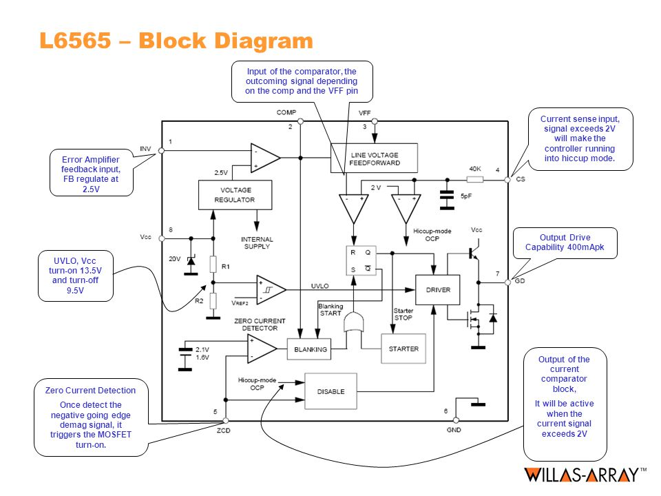 L6565 – Block Diagram Input of the comparator, the outcoming signal depending on the comp and the VFF pin.