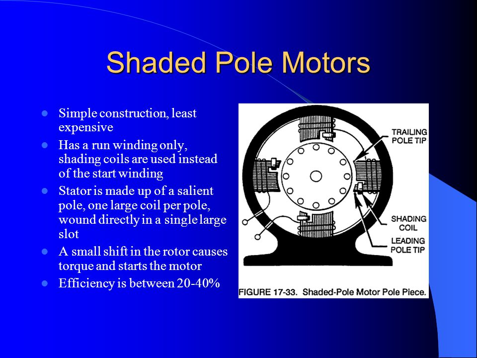 Shaded Pole Motors Simple construction, least expensive
