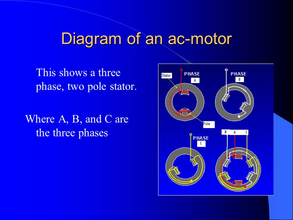 Diagram of an ac-motor This shows a three phase, two pole stator.
