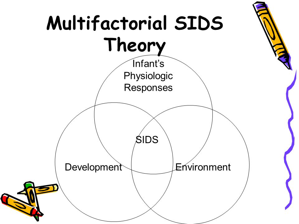 Multifactorial SIDS Theory