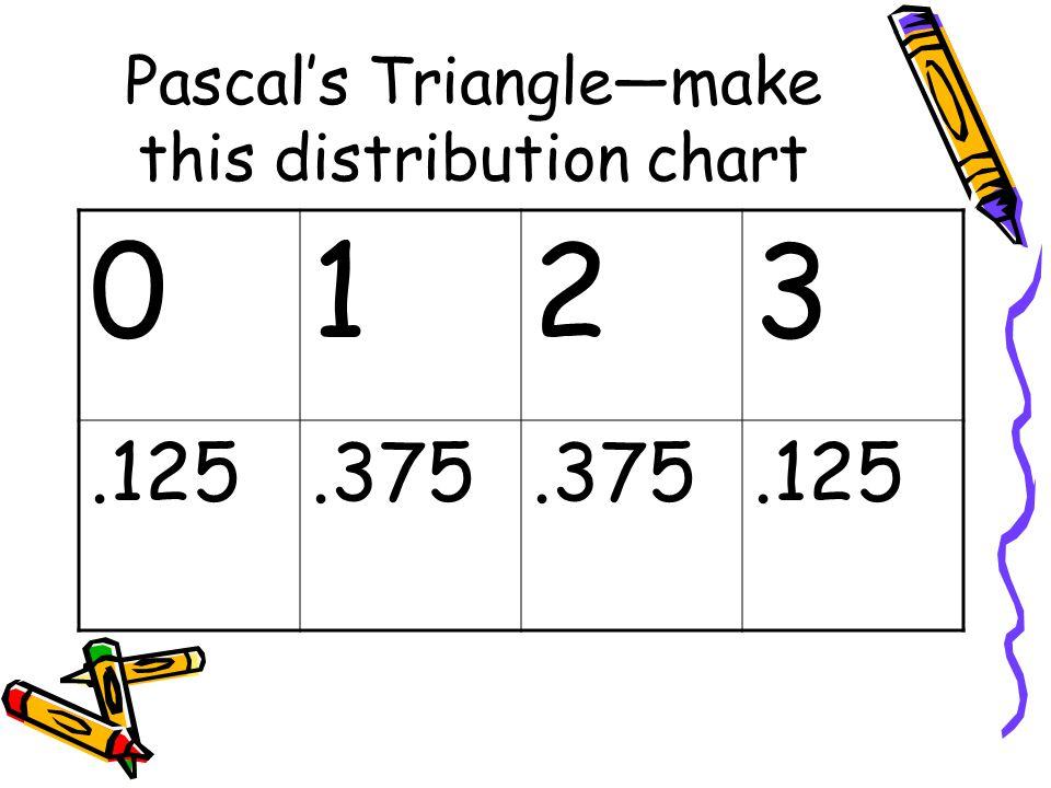 Pascal's Triangle—make this distribution chart