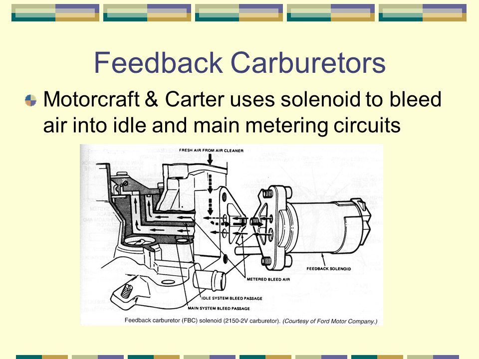 Feedback Carburetors Motorcraft & Carter uses solenoid to bleed air into idle and main metering circuits.
