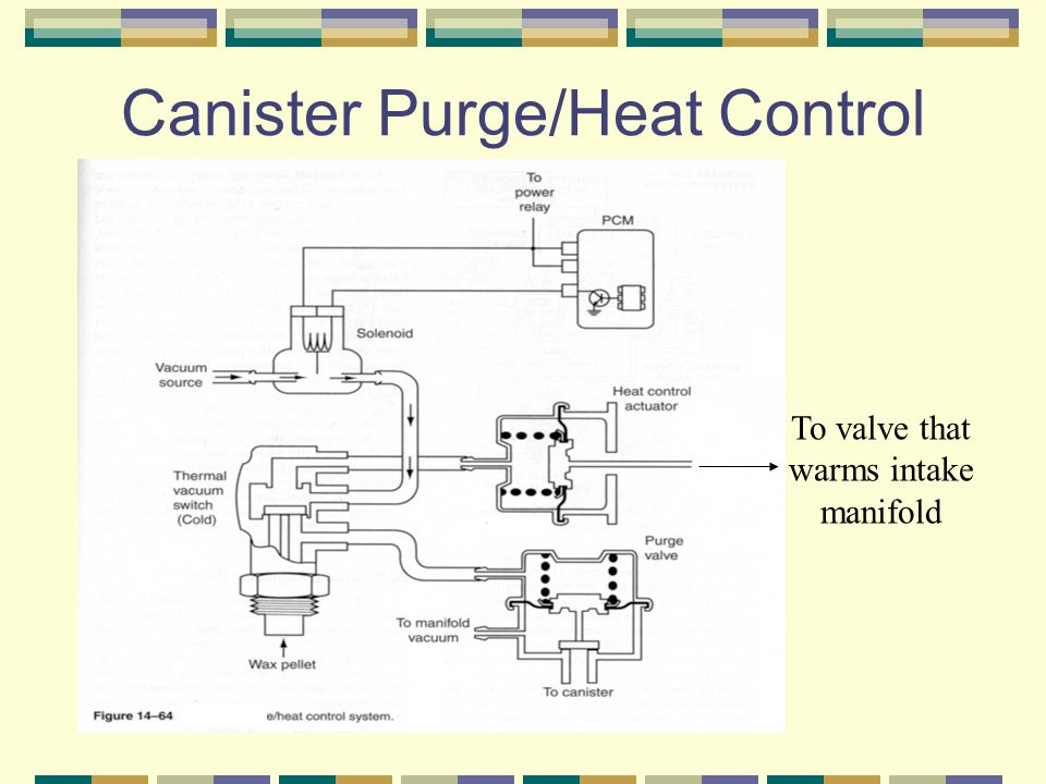 Canister Purge/Heat Control