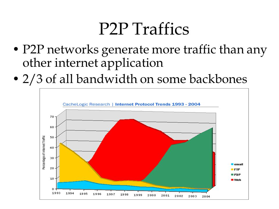 P2P Traffics P2P networks generate more traffic than any other internet application.
