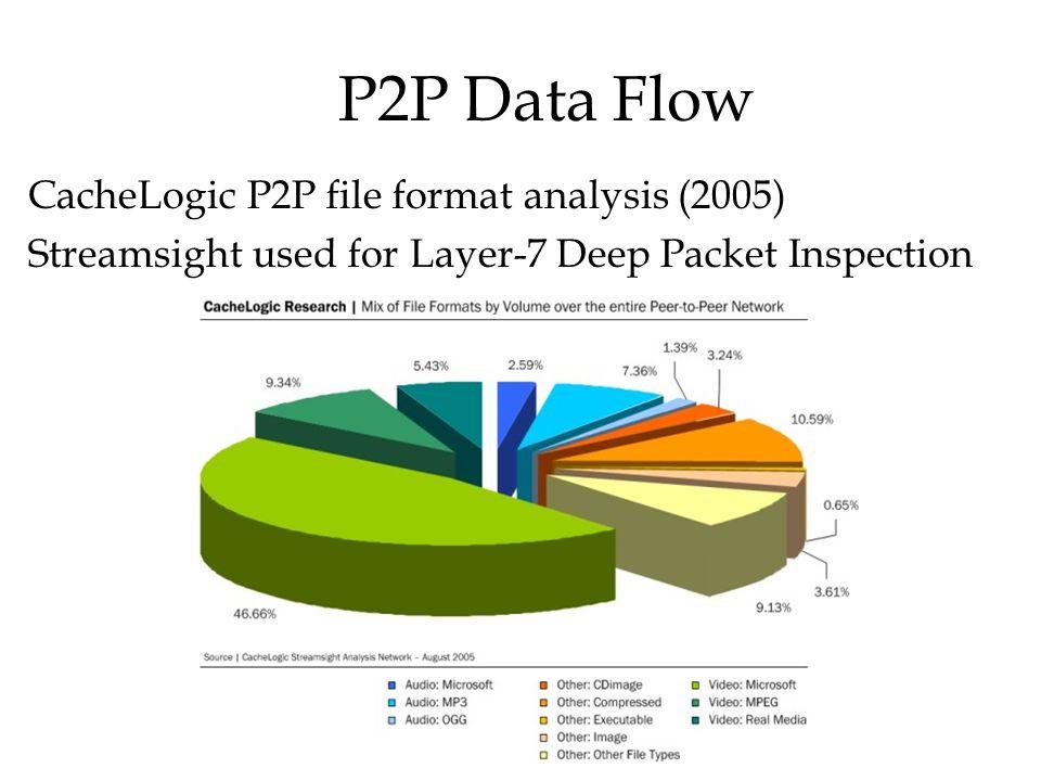 P2P Data Flow CacheLogic P2P file format analysis (2005)