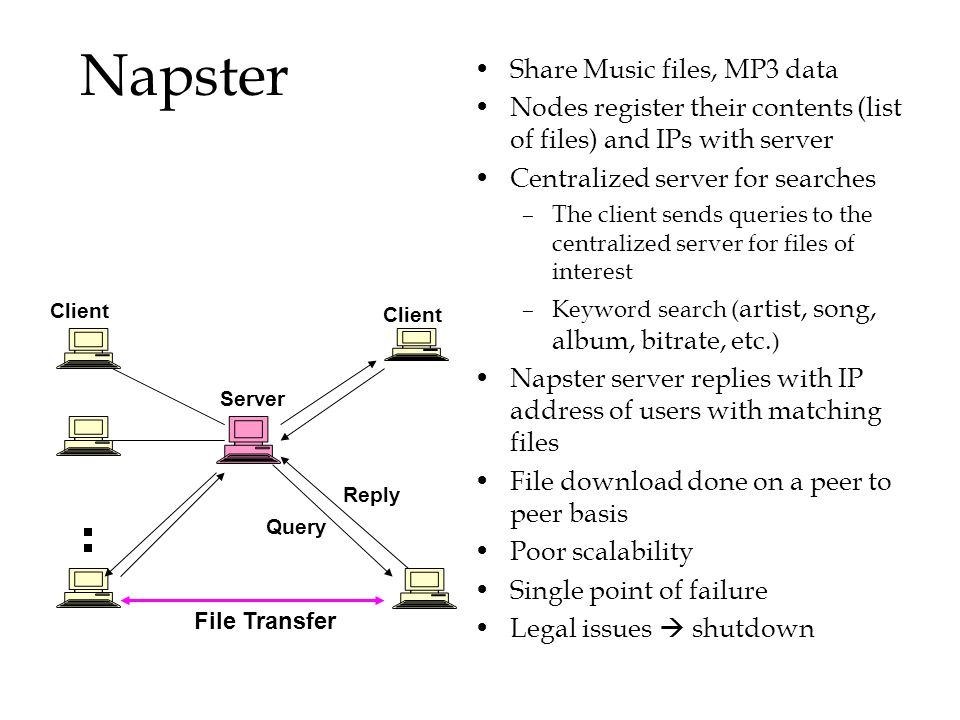 Napster Share Music files, MP3 data