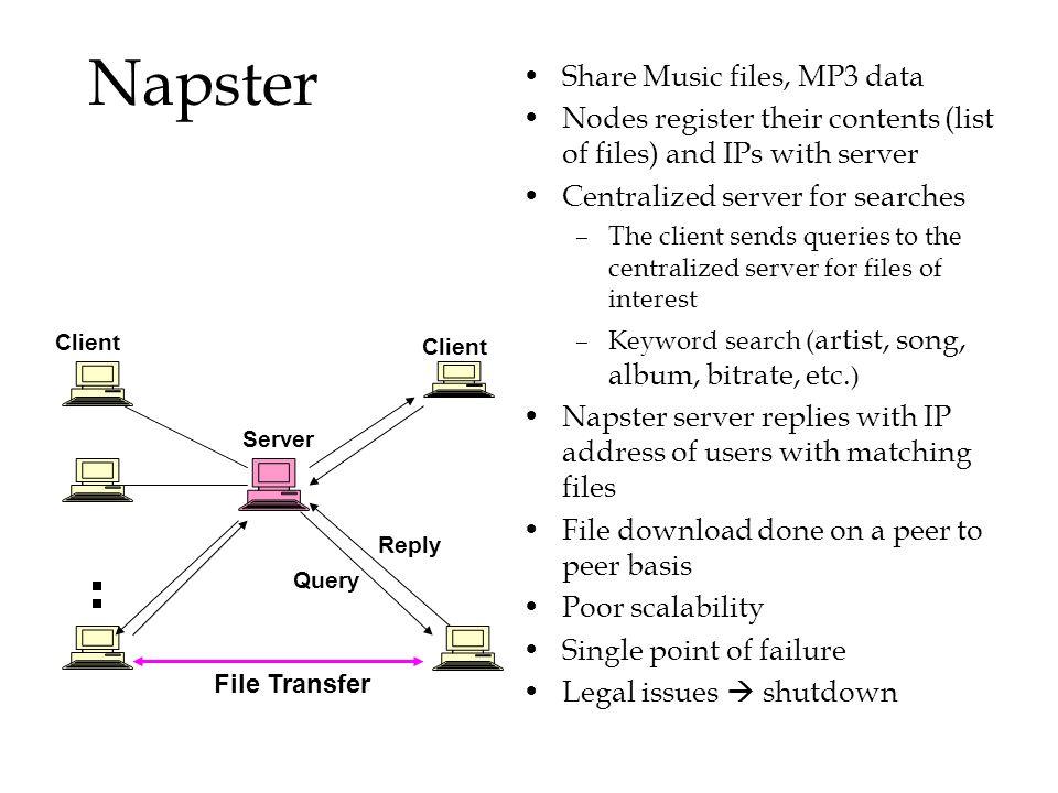 Napster Share Music files, MP3 data