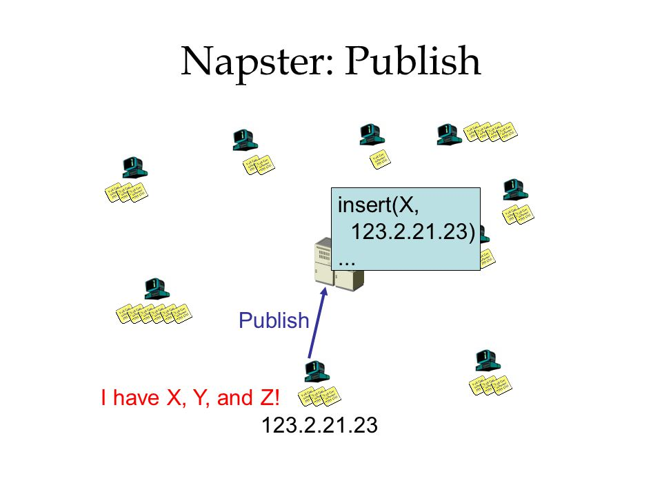 Napster: Publish insert(X, ) ... Publish