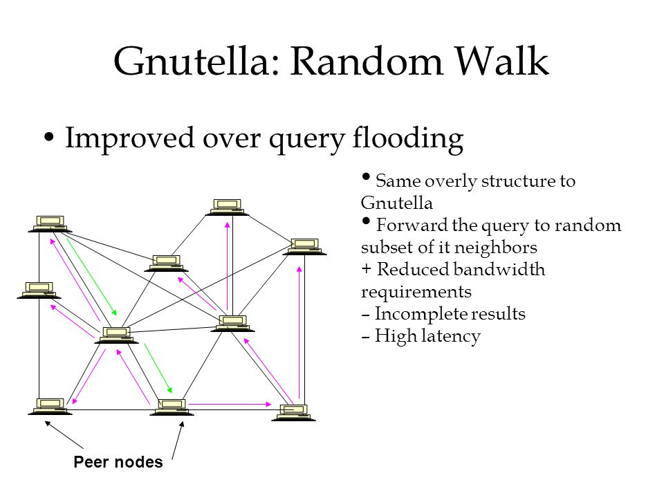 Gnutella: Random Walk Improved over query flooding