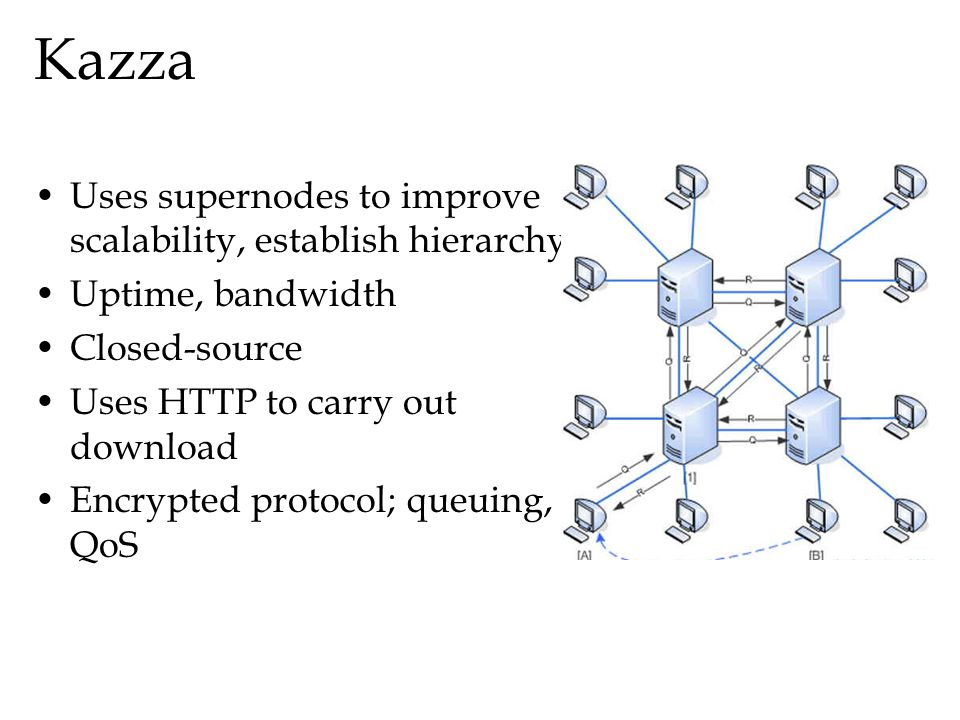 Kazza Uses supernodes to improve scalability, establish hierarchy