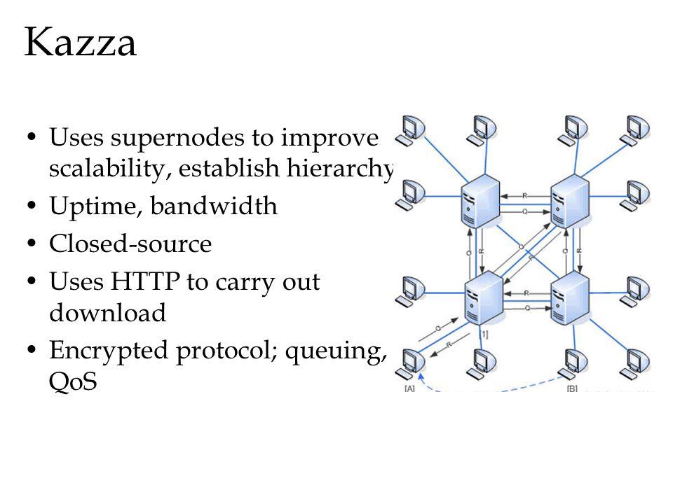 Kazza Uses supernodes to improve scalability, establish hierarchy