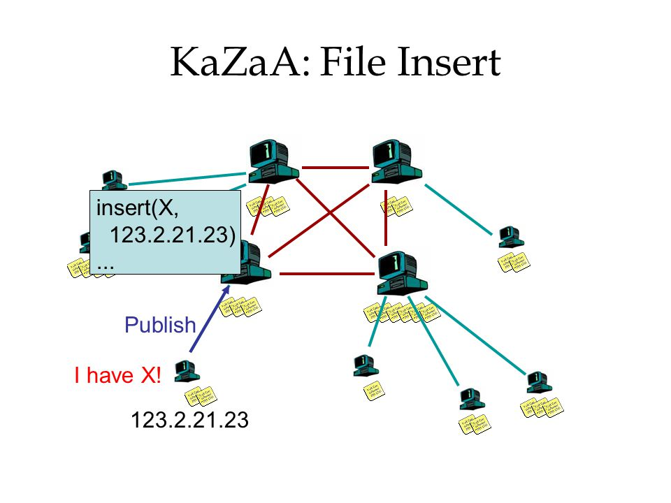 KaZaA: File Insert insert(X, 123.2.21.23) ... Publish I have X!