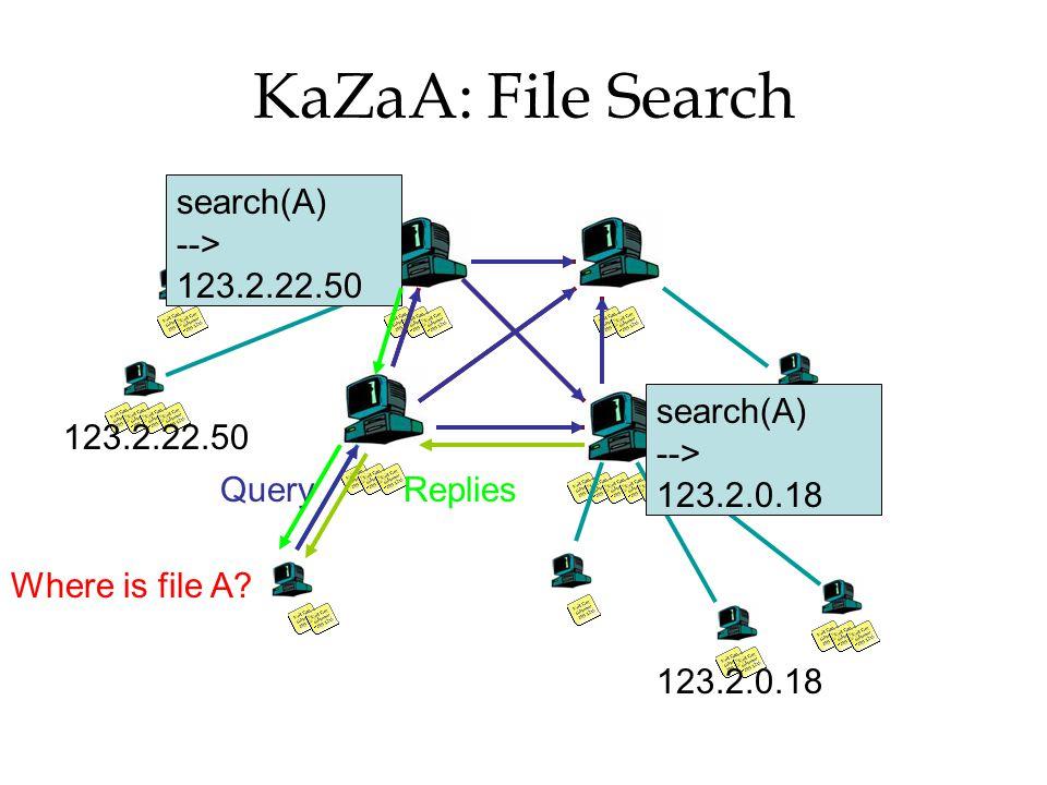KaZaA: File Search search(A) --> 123.2.0.18 123.2.22.50 Replies