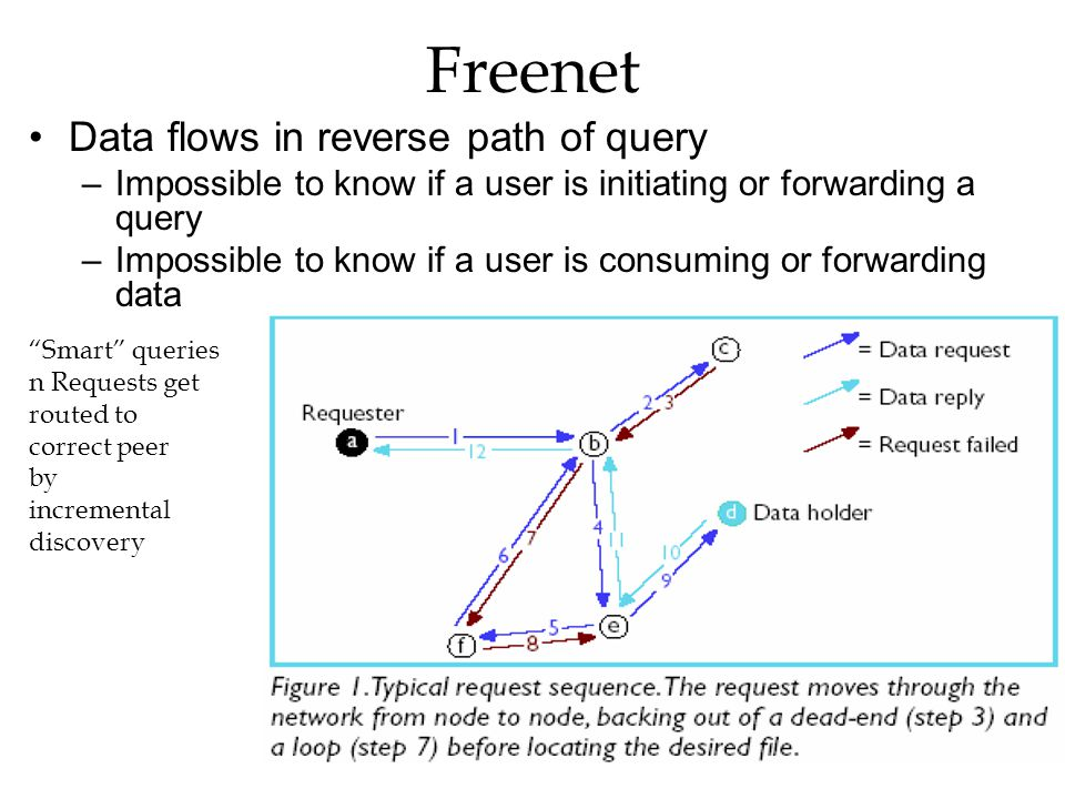 Freenet Data flows in reverse path of query