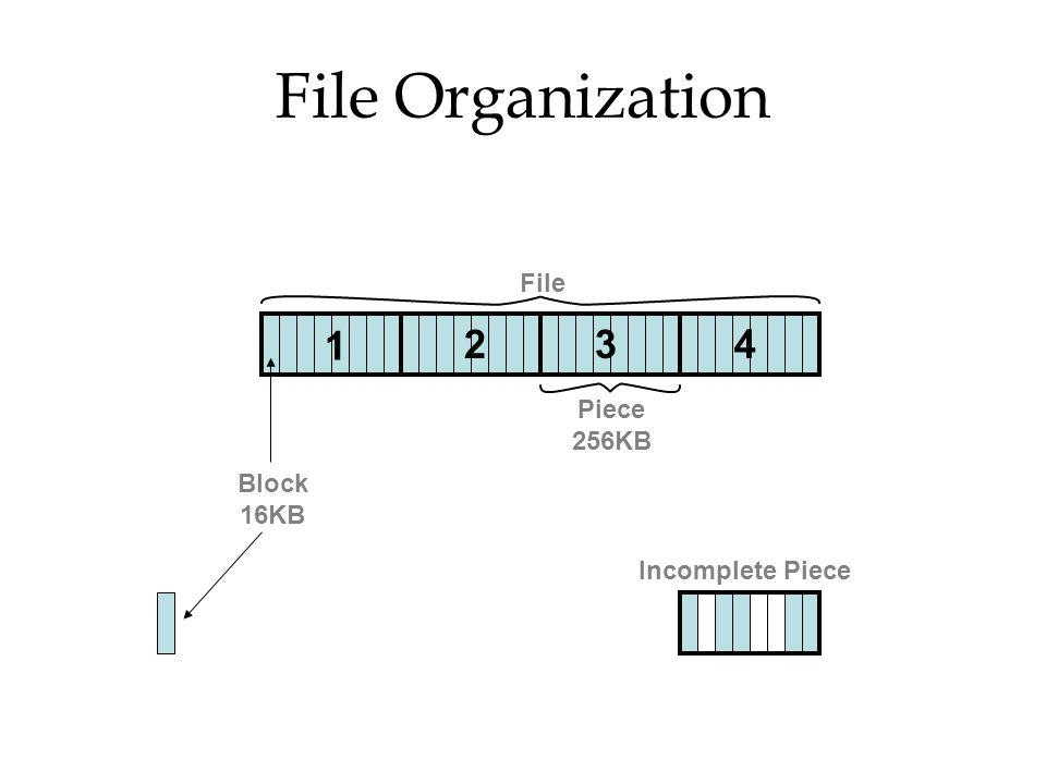 File Organization File 1 2 3 4 Piece 256KB Block 16KB Incomplete Piece