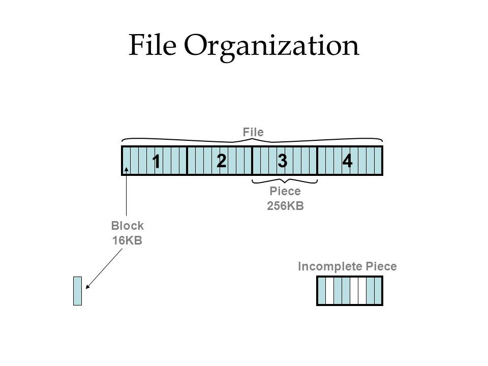 File Organization File Piece 256KB Block 16KB Incomplete Piece
