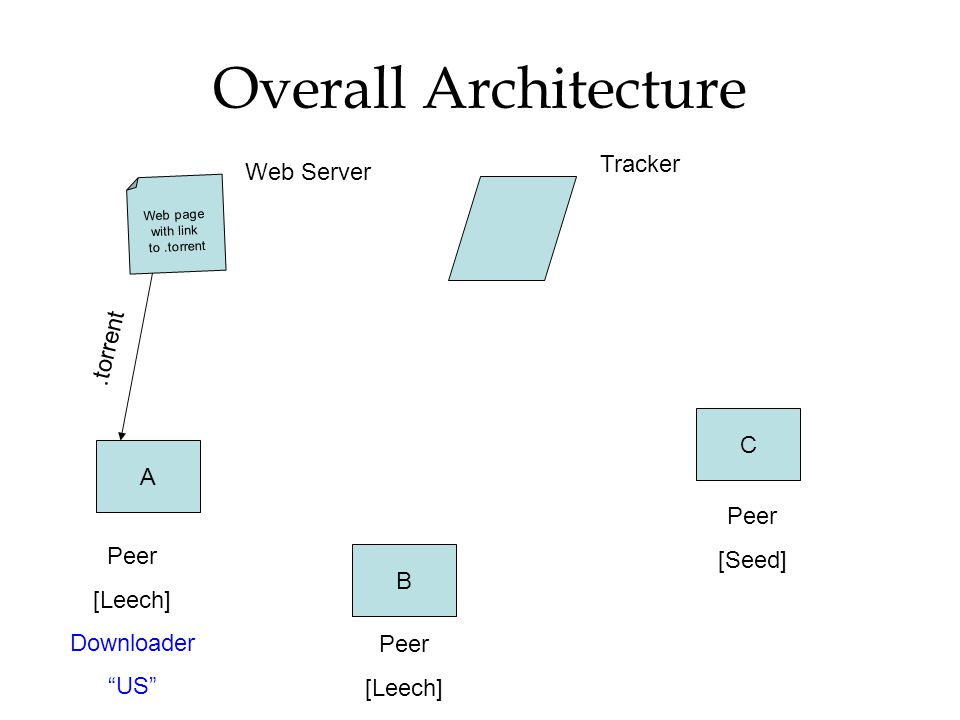 Overall Architecture Tracker Web Server .torrent C A [Seed] Peer