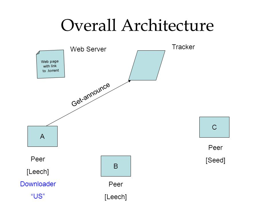 Overall Architecture Tracker Web Server Get-announce C A [Seed] Peer
